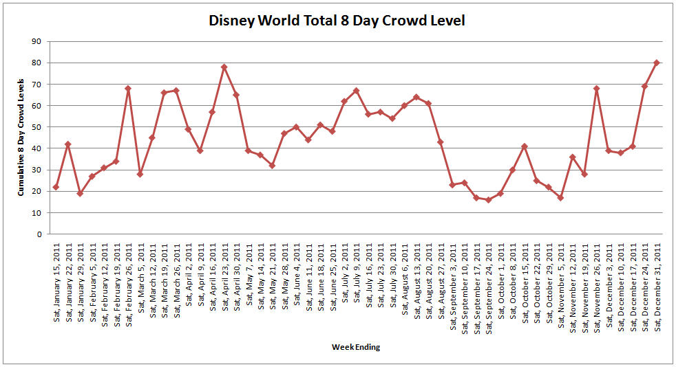 Disney World Crowd Calendar Chart 2011