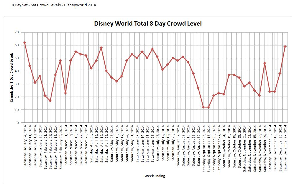 Disney World 8 Day Crowd Calendar Chart 2014