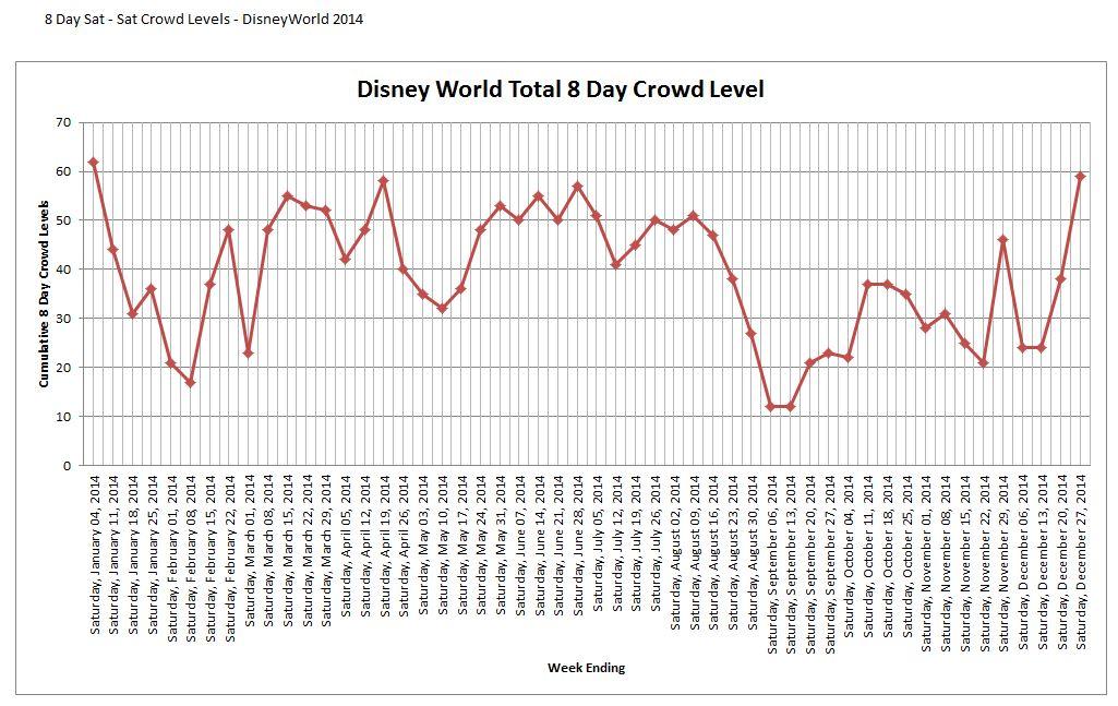 Disney World Crowd Calendar 2014 – Trip Planning – When is the ...