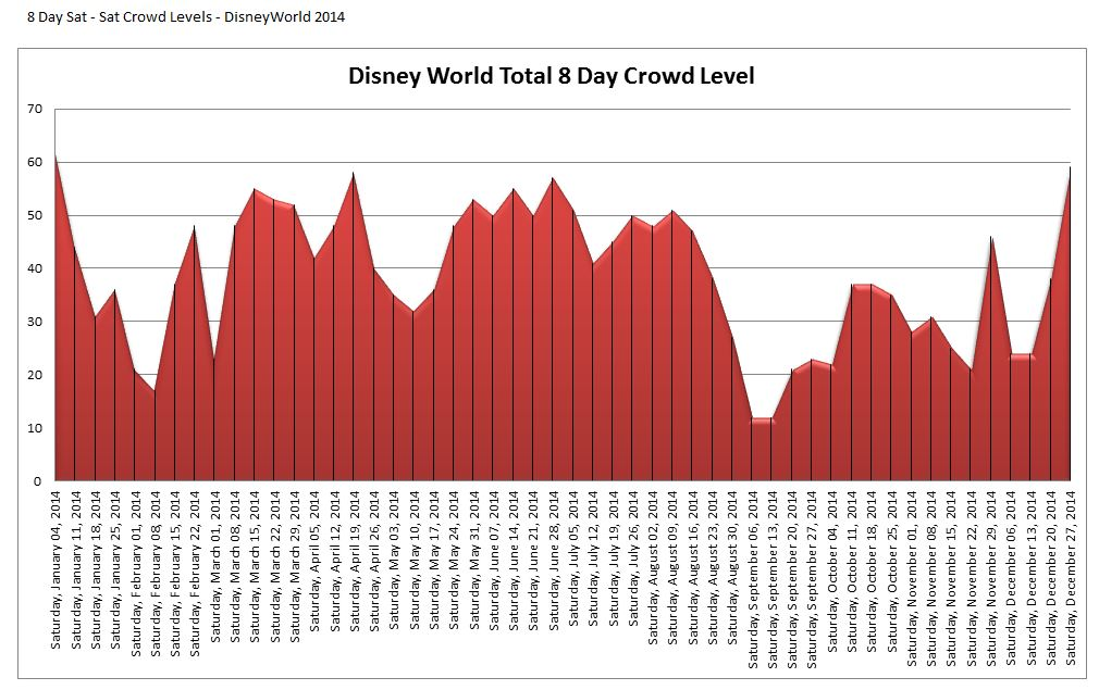 Disney World Wait Times Crowd Calendar Chart - 2014