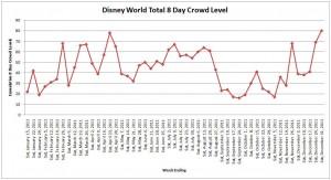 Disney World Crowd Calendar Chart 2011