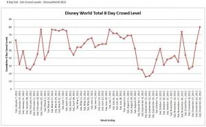 Disney World 2012 Crowd Calendar Sat - Sat