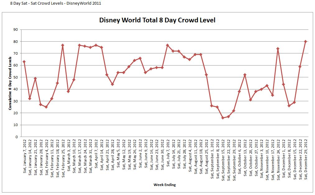 Disney World 2012 Crowd Calendar Sat - Sat