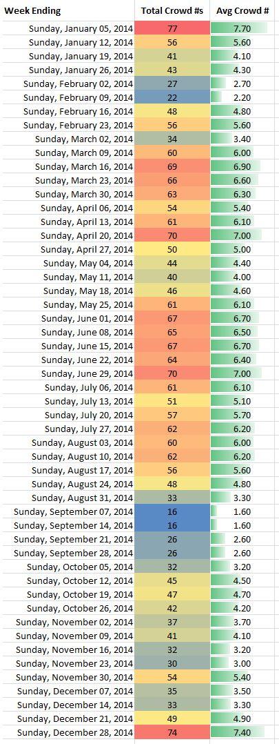 2014 Disney World Crowd Calendar Fri - Sun Overview