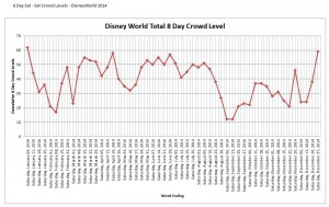 Disney World 8 Day Crowd Calendar Chart 2014