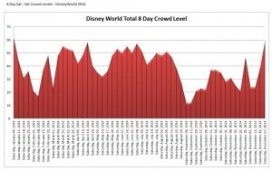 Disney World Wait Times Crowd Calendar Chart - 2014